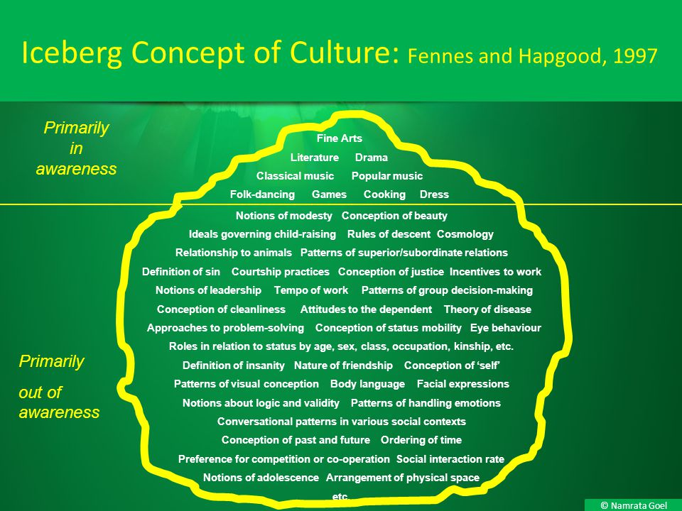 Iceberg Concept of Culture: Fennes and Hapgood, 1997