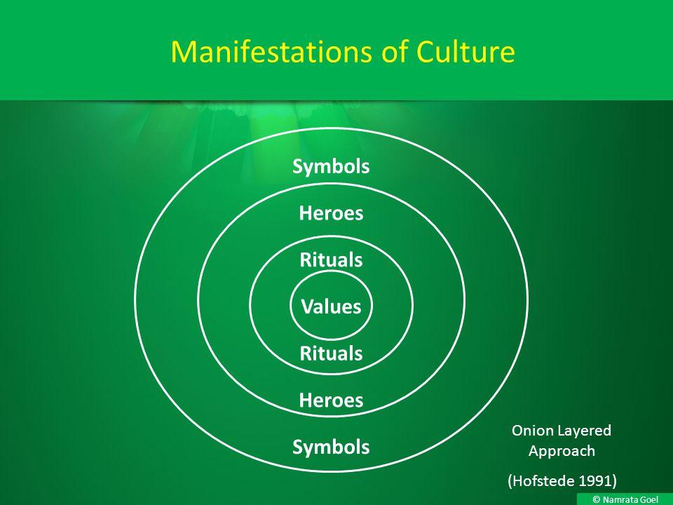 Manifestations of Culture