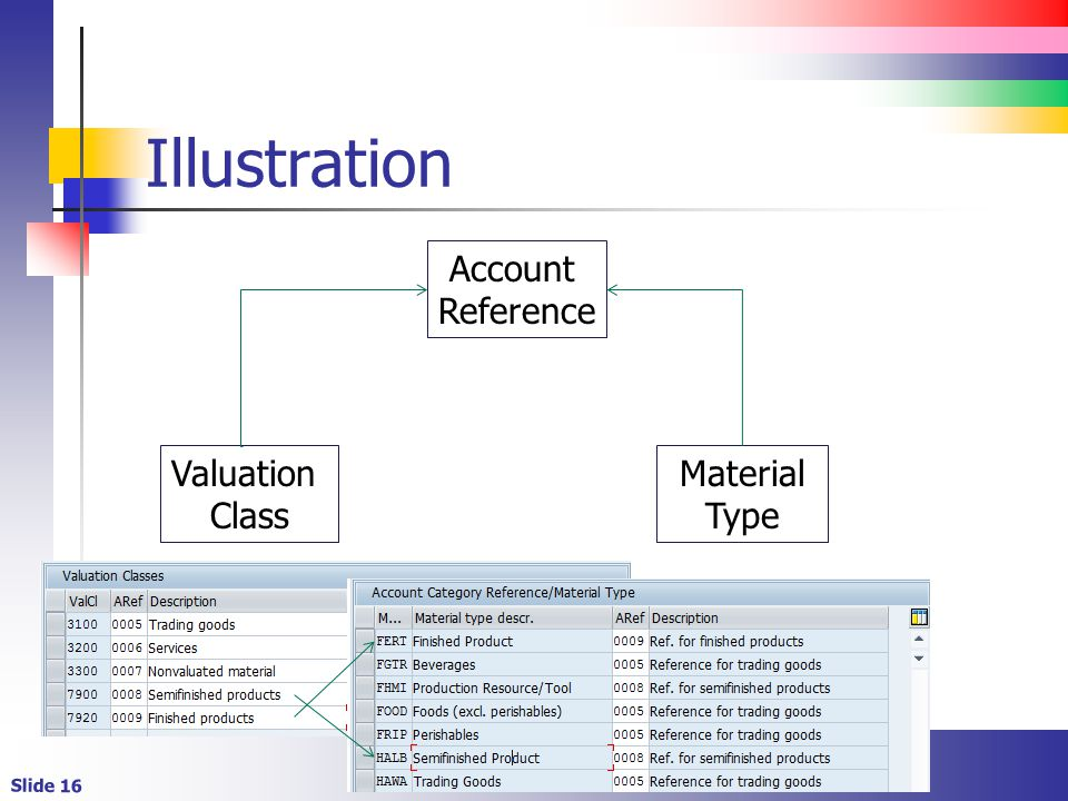 Illustration Account Reference Valuation Class Material Type