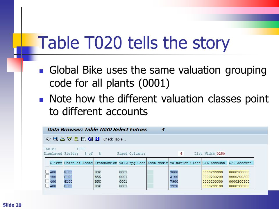Table T020 tells the story Global Bike uses the same valuation grouping code for all plants (0001)