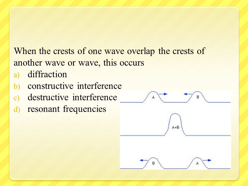 When the crests of one wave overlap the crests of another wave or wave, this occurs