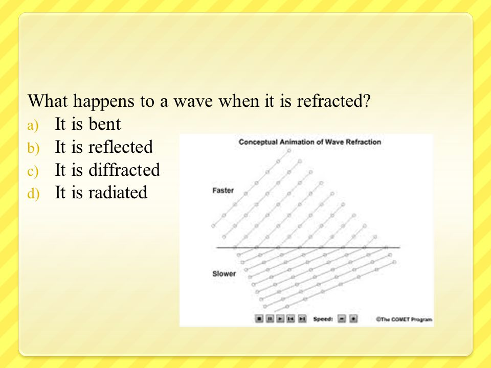 What happens to a wave when it is refracted