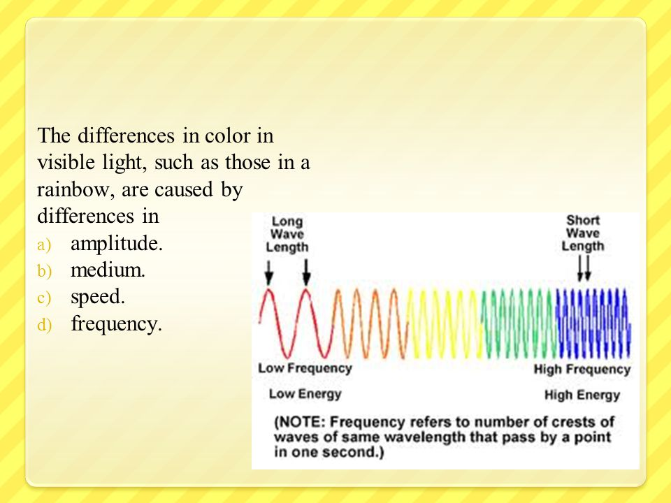 The differences in color in visible light, such as those in a rainbow, are caused by differences in