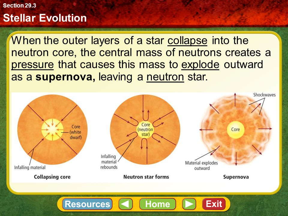 Section 29.3 Stellar Evolution.