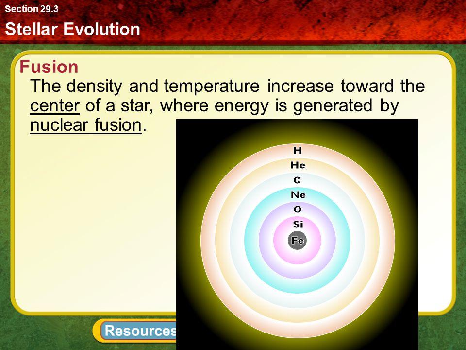 Section 29.3 Stellar Evolution. Fusion.