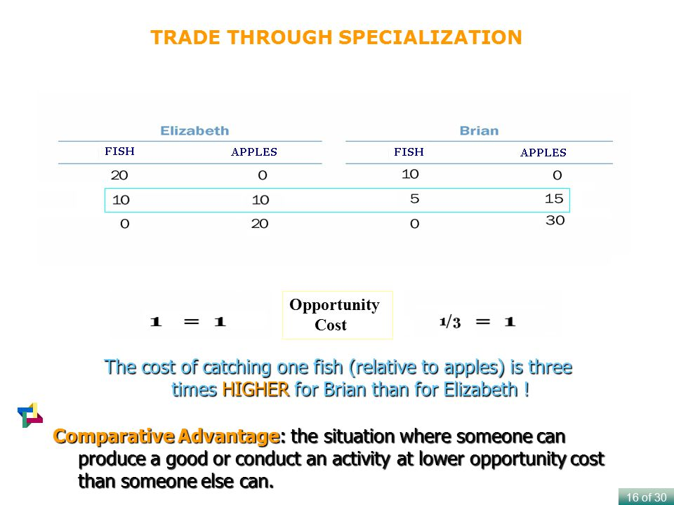 TRADE THROUGH SPECIALIZATION