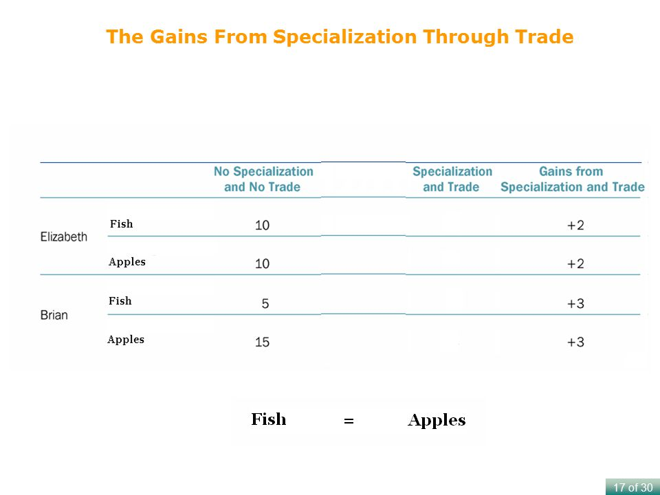 The Gains From Specialization Through Trade
