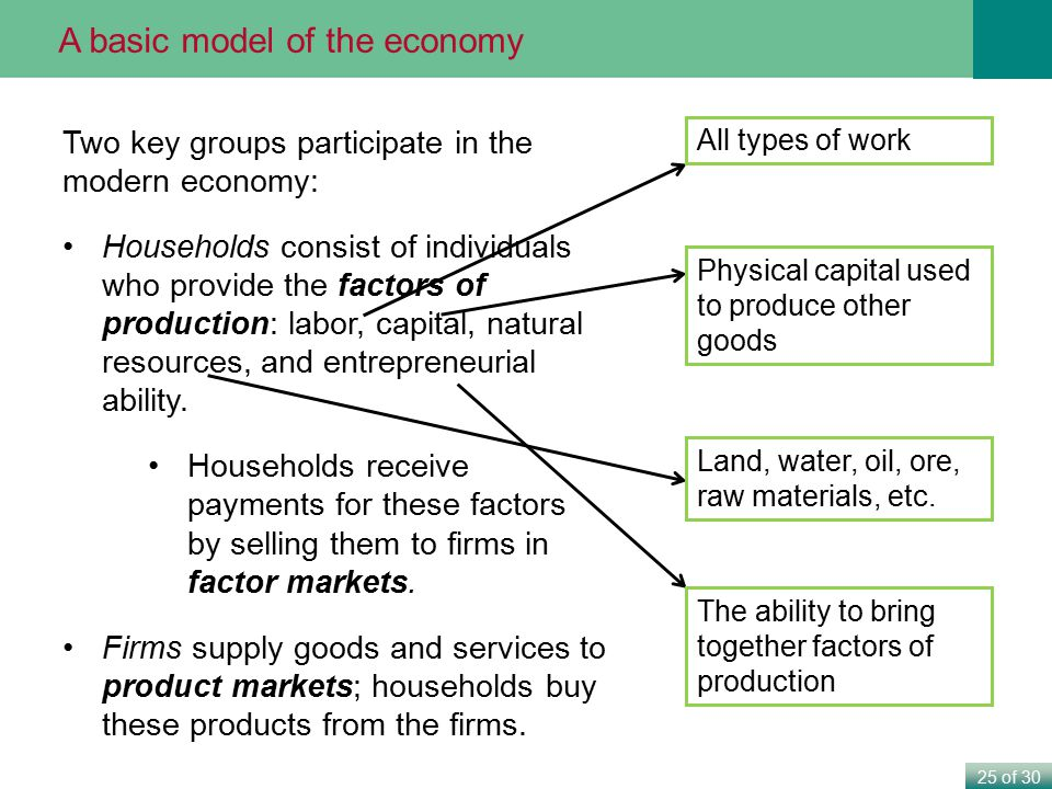 A basic model of the economy