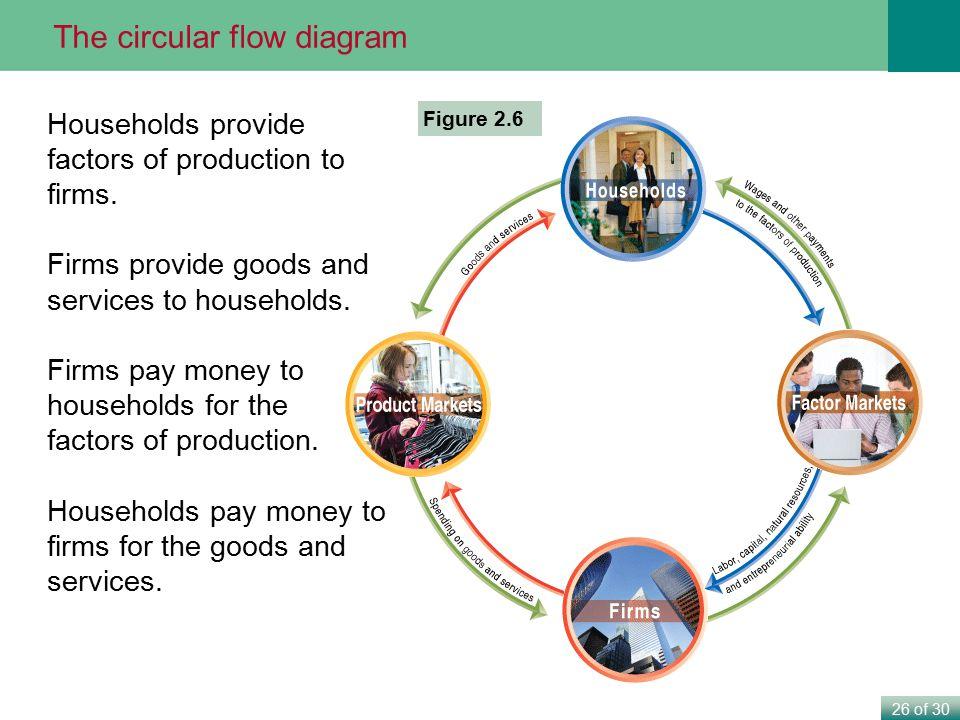 The circular flow diagram