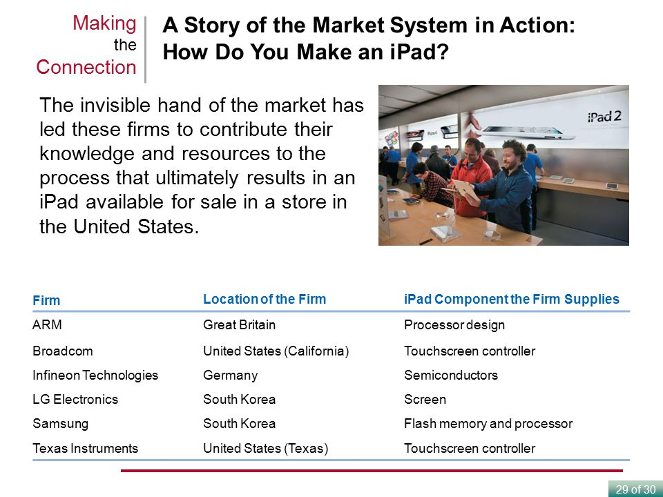 A Story of the Market System in Action: How Do You Make an iPad