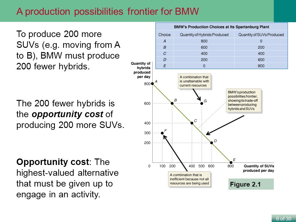 A production possibilities frontier for BMW