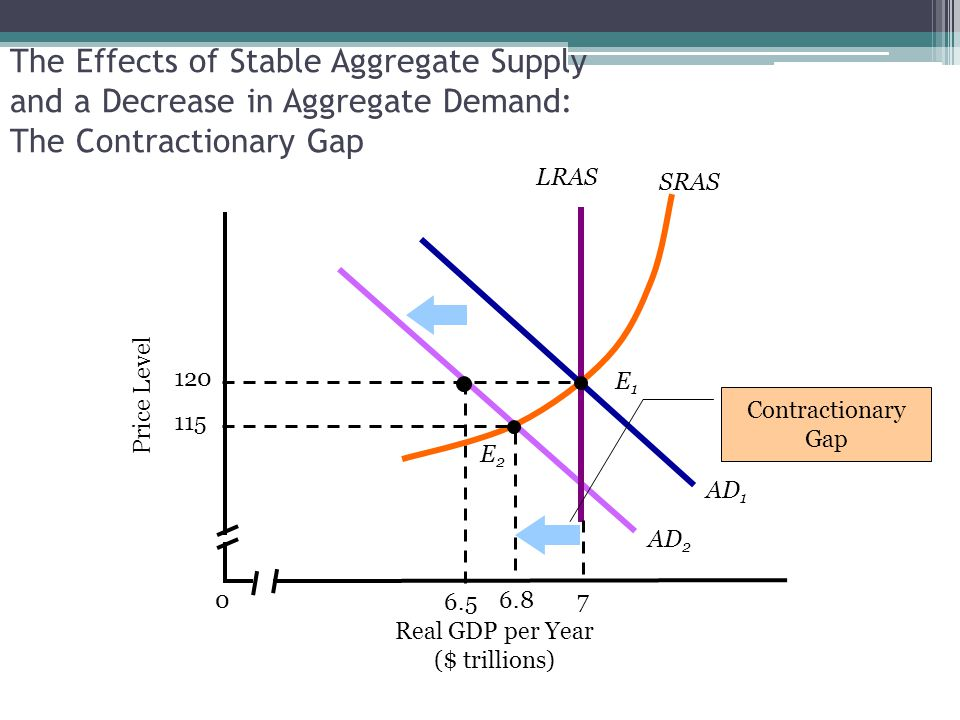 The Effects of Stable Aggregate Supply and a Decrease in Aggregate Demand: The Contractionary Gap