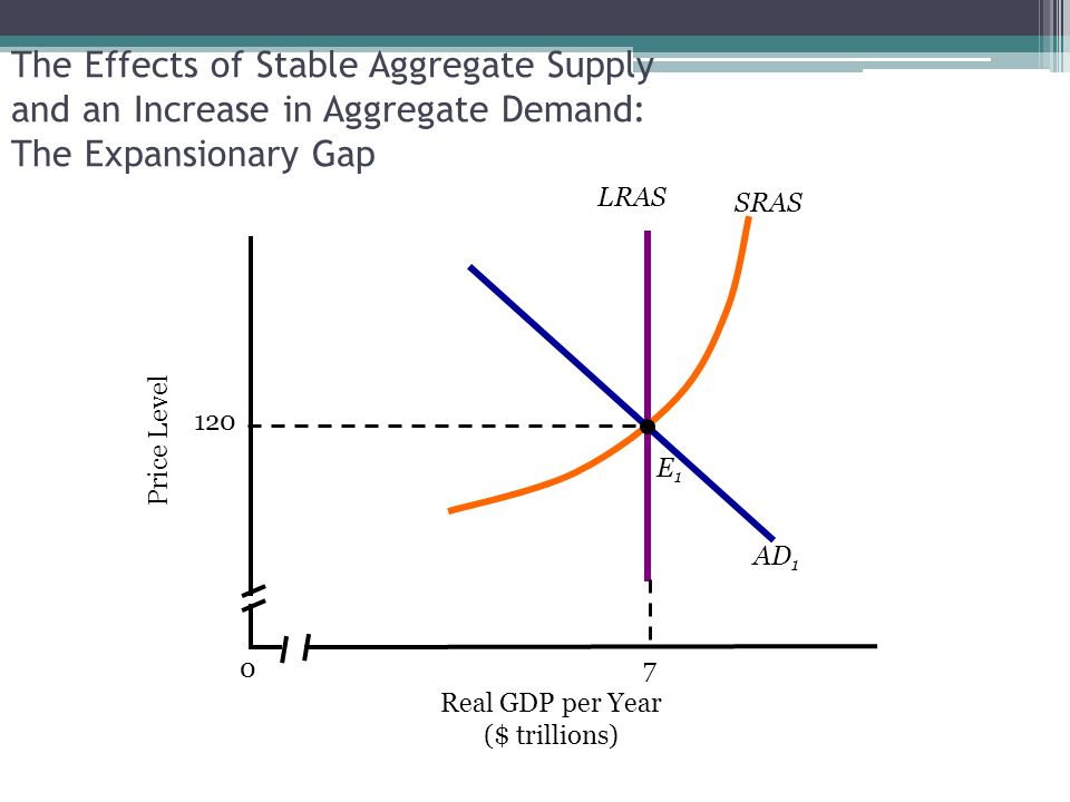The Effects of Stable Aggregate Supply and an Increase in Aggregate Demand: The Expansionary Gap