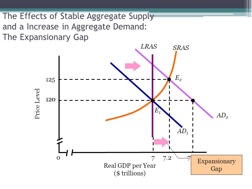 The Effects of Stable Aggregate Supply and a Increase in Aggregate Demand: The Expansionary Gap