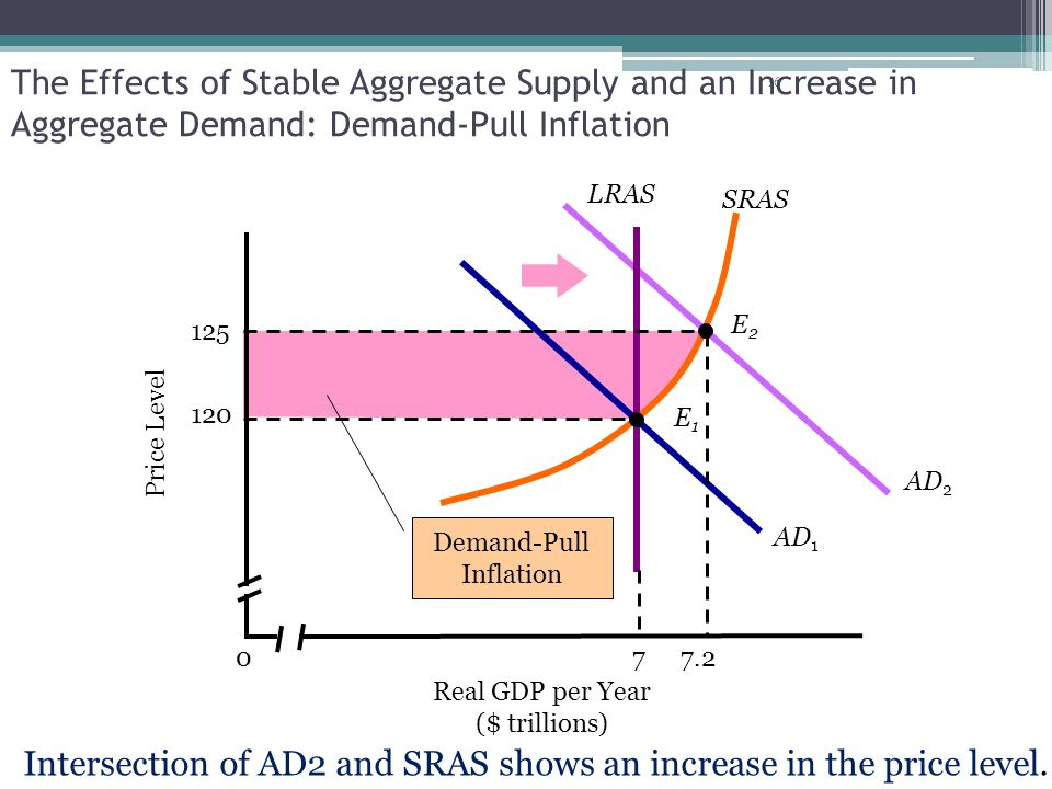 Intersection of AD2 and SRAS shows an increase in the price level.