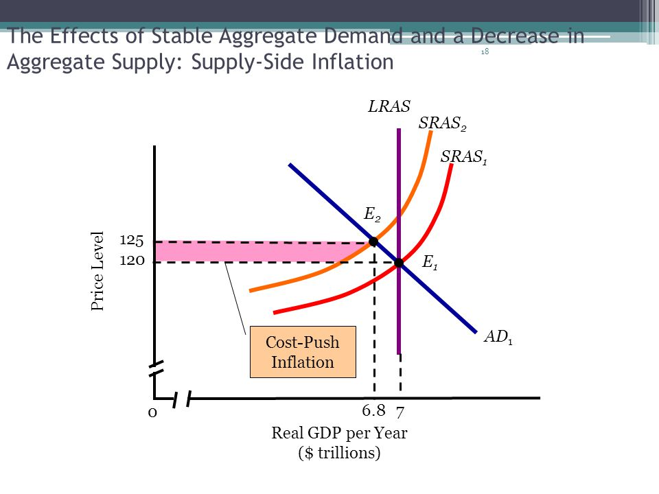 The Effects of Stable Aggregate Demand and a Decrease in Aggregate Supply: Supply-Side Inflation