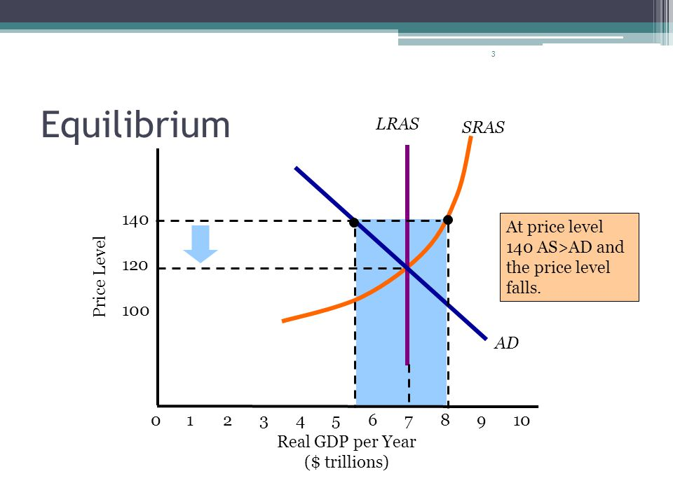 Equilibrium SRAS LRAS AD 140 At price level 140 AS>AD and