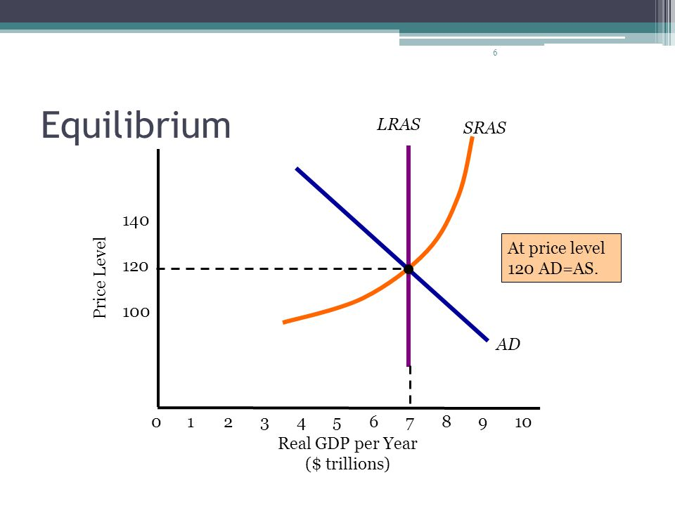 Equilibrium SRAS LRAS AD 140 At price level 120 AD=AS. Price Level 120