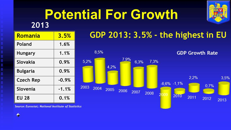 Potential For Growth GDP 2013: 3.5% - the highest in EU 2013