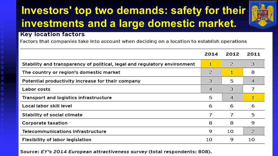 Investors top two demands: safety for their investments and a large domestic market.