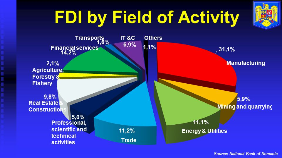 FDI by Field of Activity