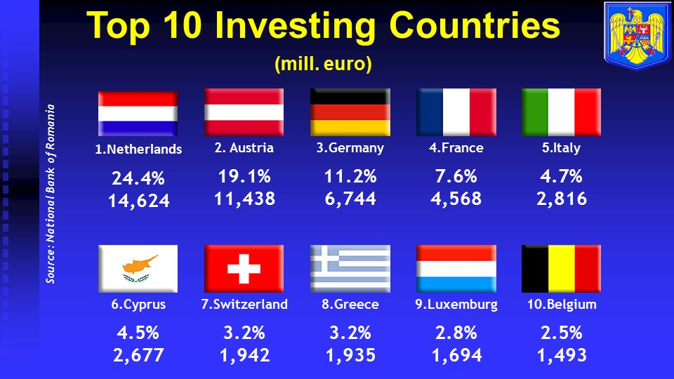 Top 10 Investing Countries Source: National Bank of Romania