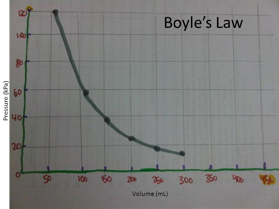Boyle's Law Pressure (kPa) Volume (mL)