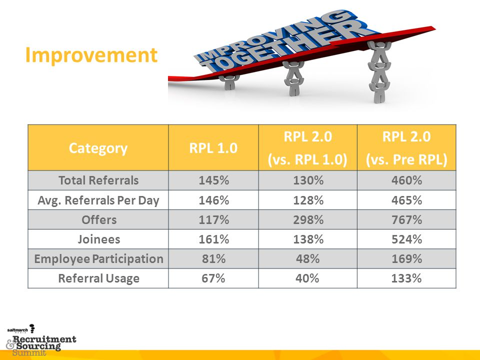 Improvement Category RPL 1.0 RPL 2.0 (vs. RPL 1.0) (vs. Pre RPL)