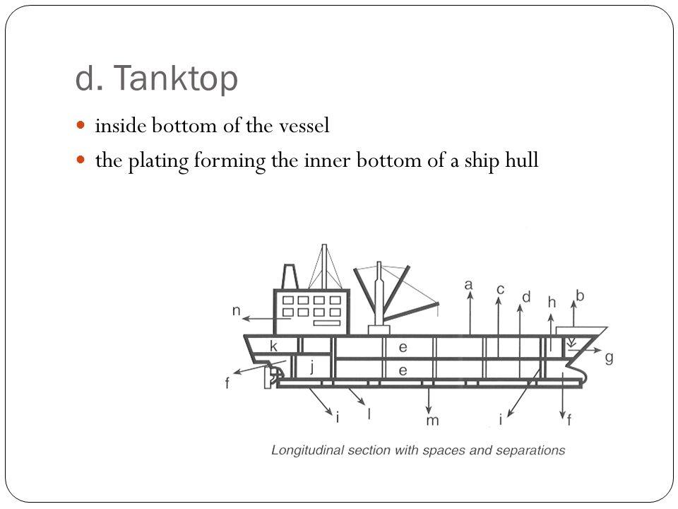 d. Tanktop inside bottom of the vessel