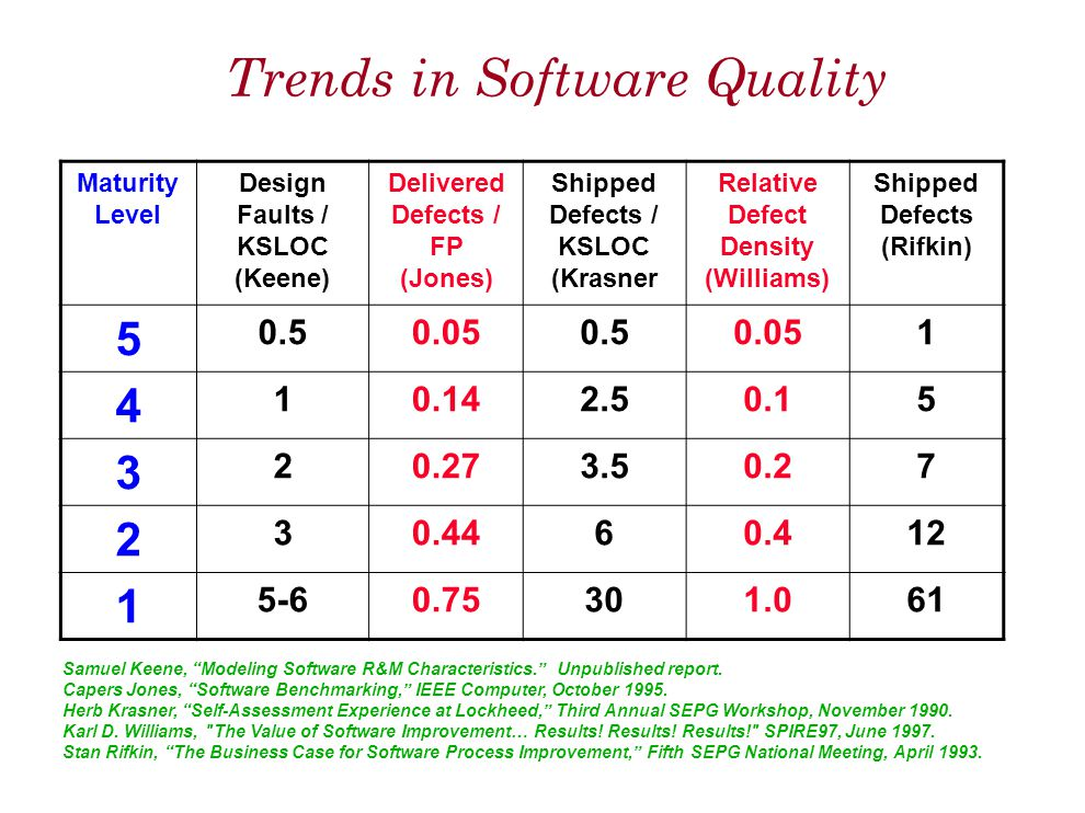 Trends in Software Quality