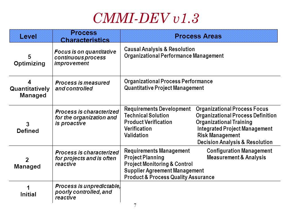 CMMI-DEV v1.3 Process Characteristics Level Process Areas