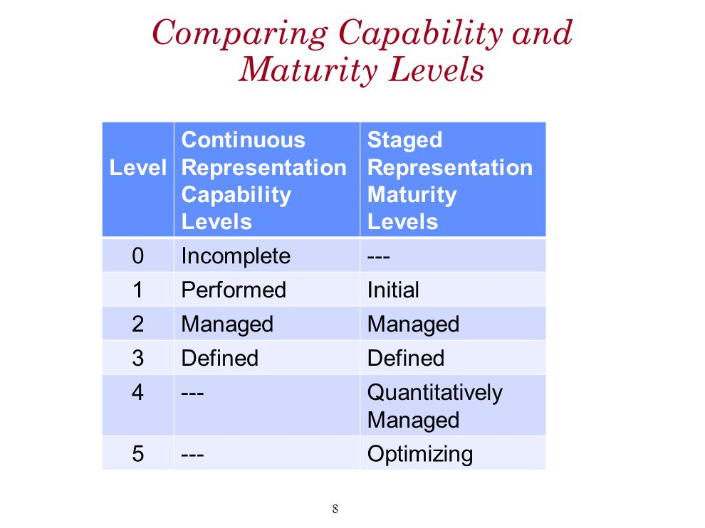Comparing Capability and Maturity Levels