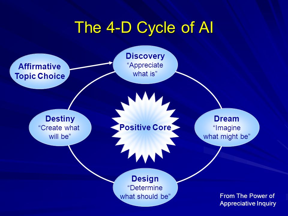 The 4-D Cycle of AI Discovery Affirmative Topic Choice Positive Core