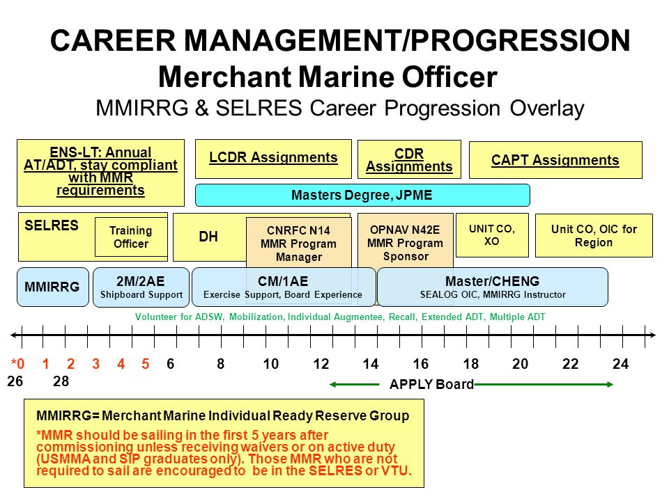 CAREER MANAGEMENT/PROGRESSION Merchant Marine Officer