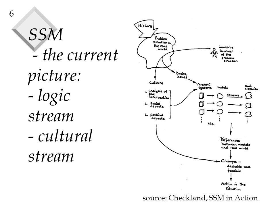 SSM - the current picture: - logic stream - cultural stream