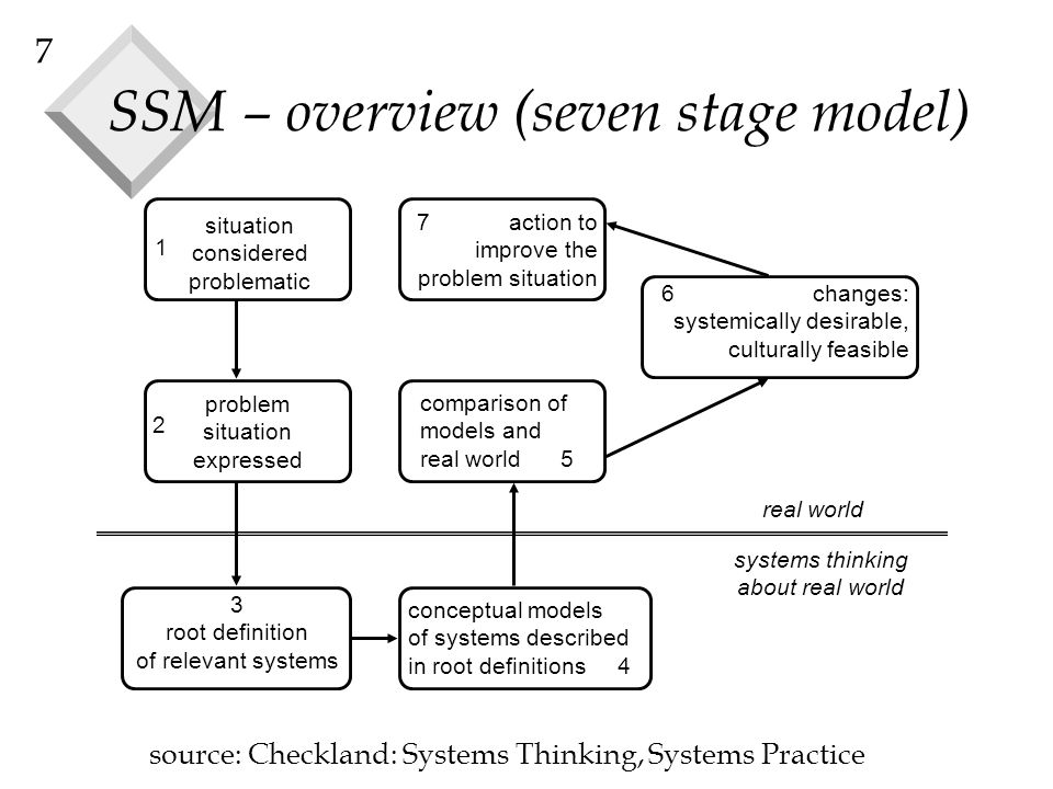SSM – overview (seven stage model)
