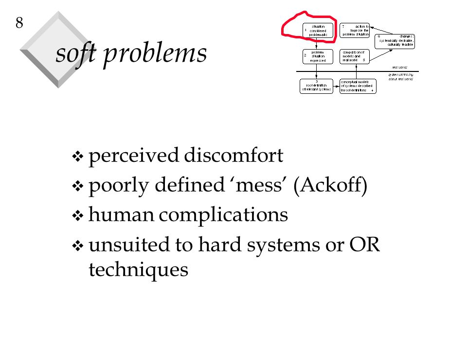 soft problems perceived discomfort poorly defined 'mess' (Ackoff)