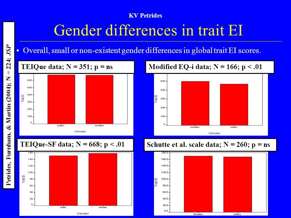 Gender differences in trait EI