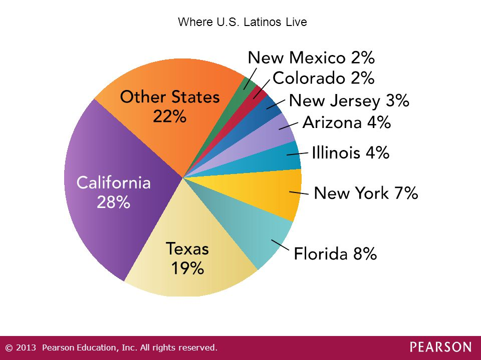 Where U.S. Latinos Live © 2013 Pearson Education, Inc. All rights reserved.