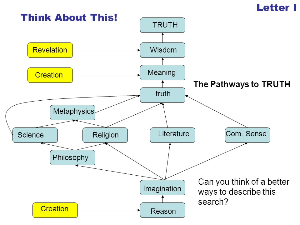 Letter I Think About This! The Pathways to TRUTH