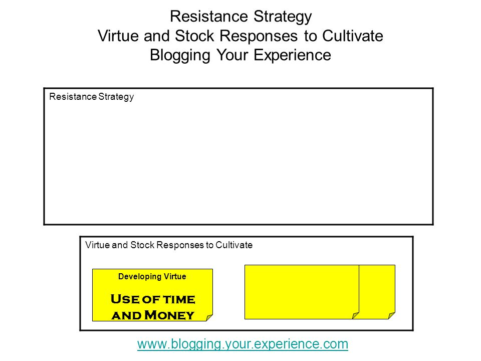 Resistance Strategy Virtue and Stock Responses to Cultivate Blogging Your Experience