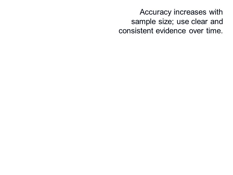 Accuracy increases with sample size; use clear and consistent evidence over time.