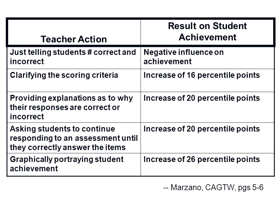 Result on Student Achievement