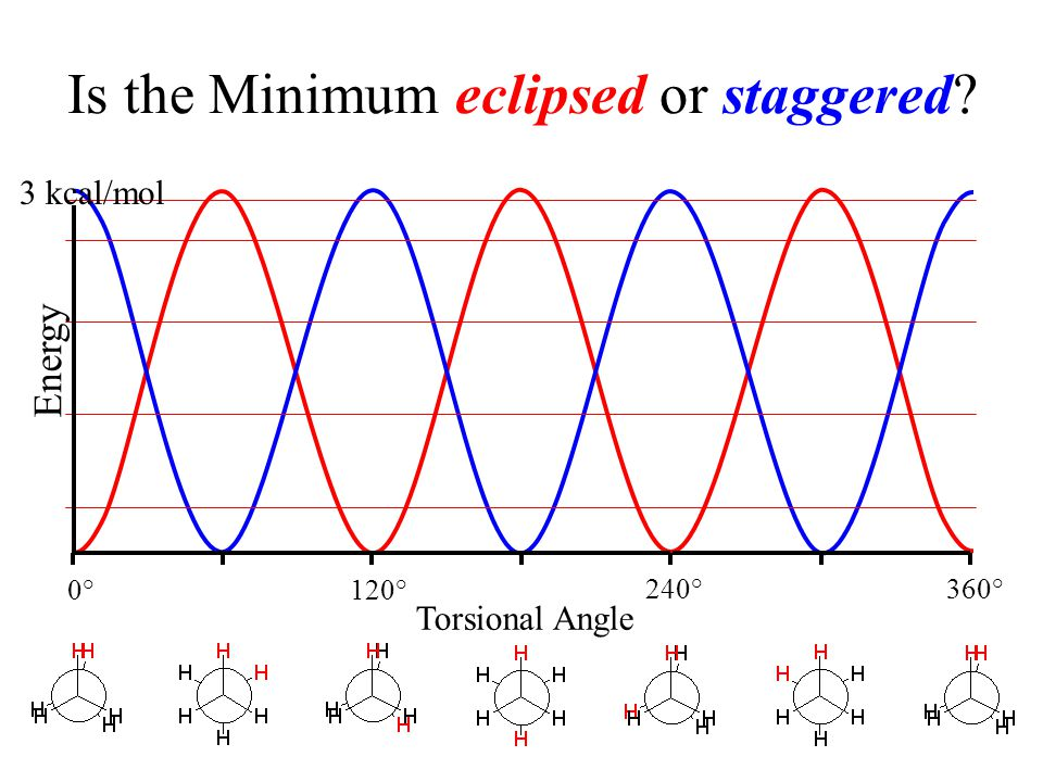 Is the Minimum eclipsed or staggered