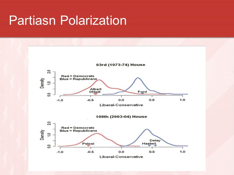 Partiasn Polarization