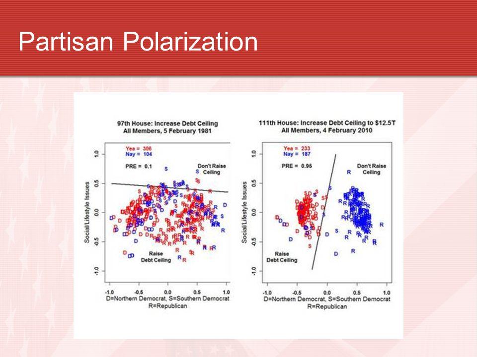 Partisan Polarization