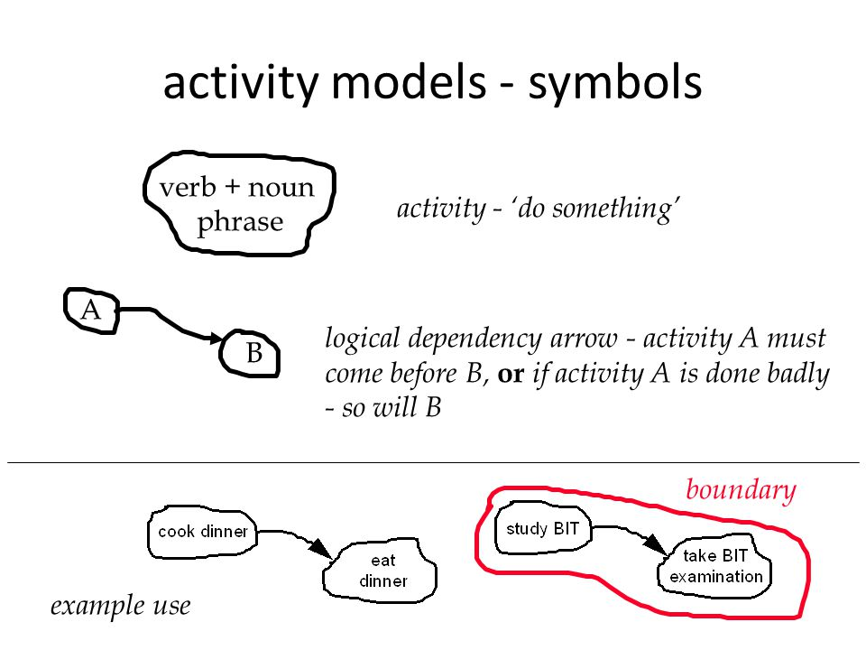 activity models - symbols