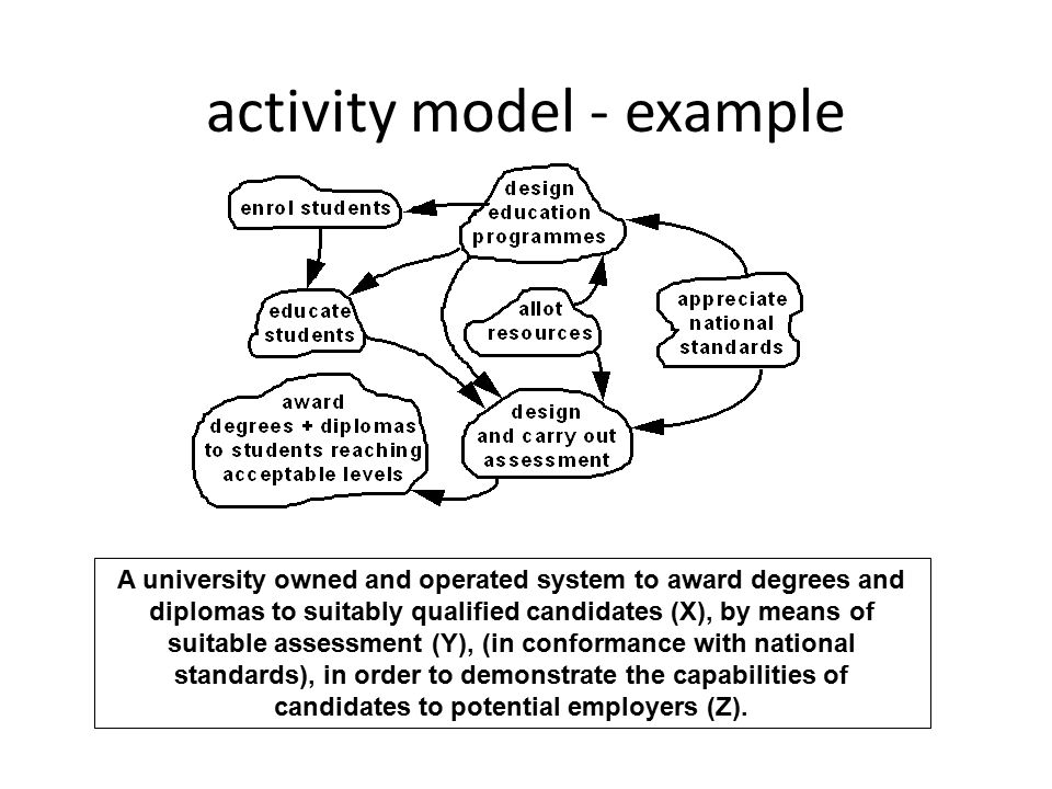 activity model - example