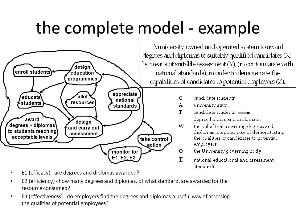 the complete model - example