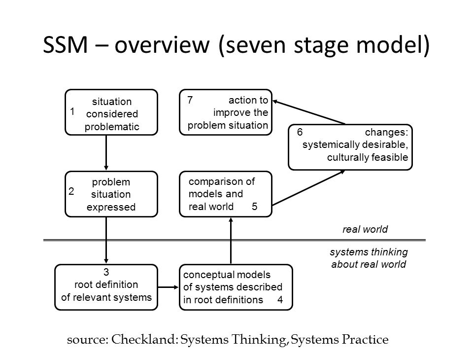 SSM – overview (seven stage model)
